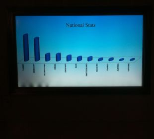 Statistik Hotel Delphin Imperial